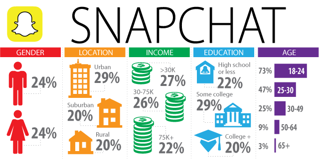Snapchat stats