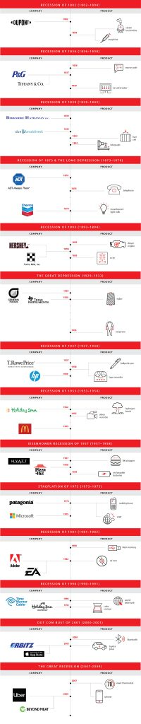 Discoveries during downturns infographic